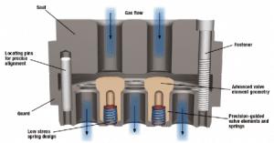 thermoplastic sealing valve